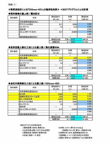 熱貫流抵抗によるESGreenNEOの経済性効果(BESTプログラムによる計算)