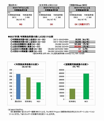 露出防水、従来型屋上緑化工法、ESGreenNEOの計算比較
