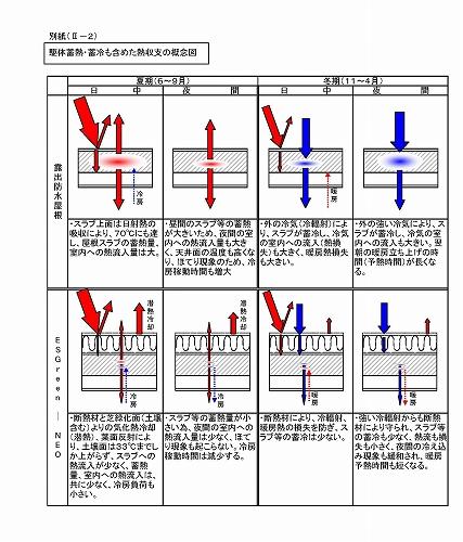 躯体蓄熱・蓄冷も含めた熱収支の概念図