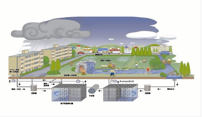 雨水貯留システムイメージ図