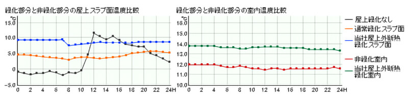冬期温度変化