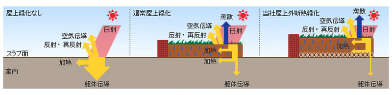 屋上の熱移動の模式図