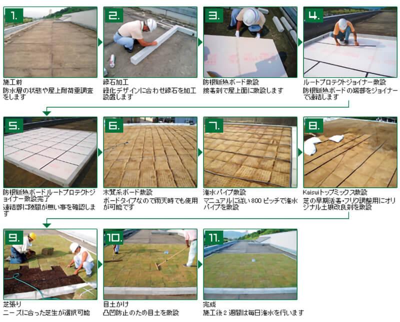 屋上外断熱緑化システム施工手順