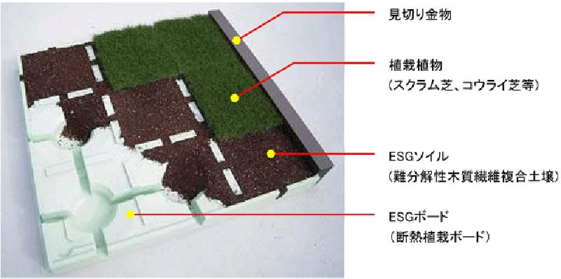 エスグリーン・ネオ内部構造説明図