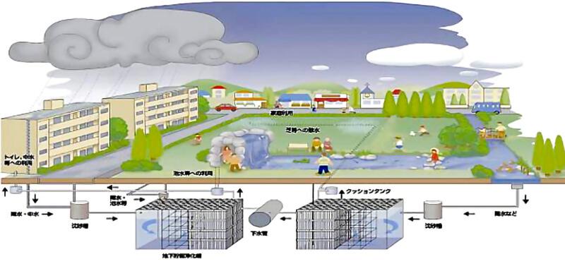 地域水循環システムイメージ図